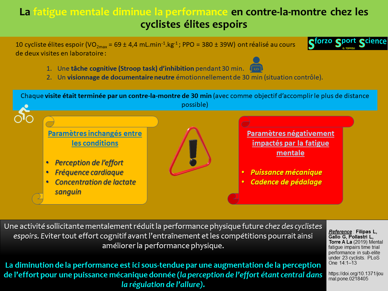 La fatigue mentale diminue la performance en contre-la-montre chez les cyclistes élites espoirs